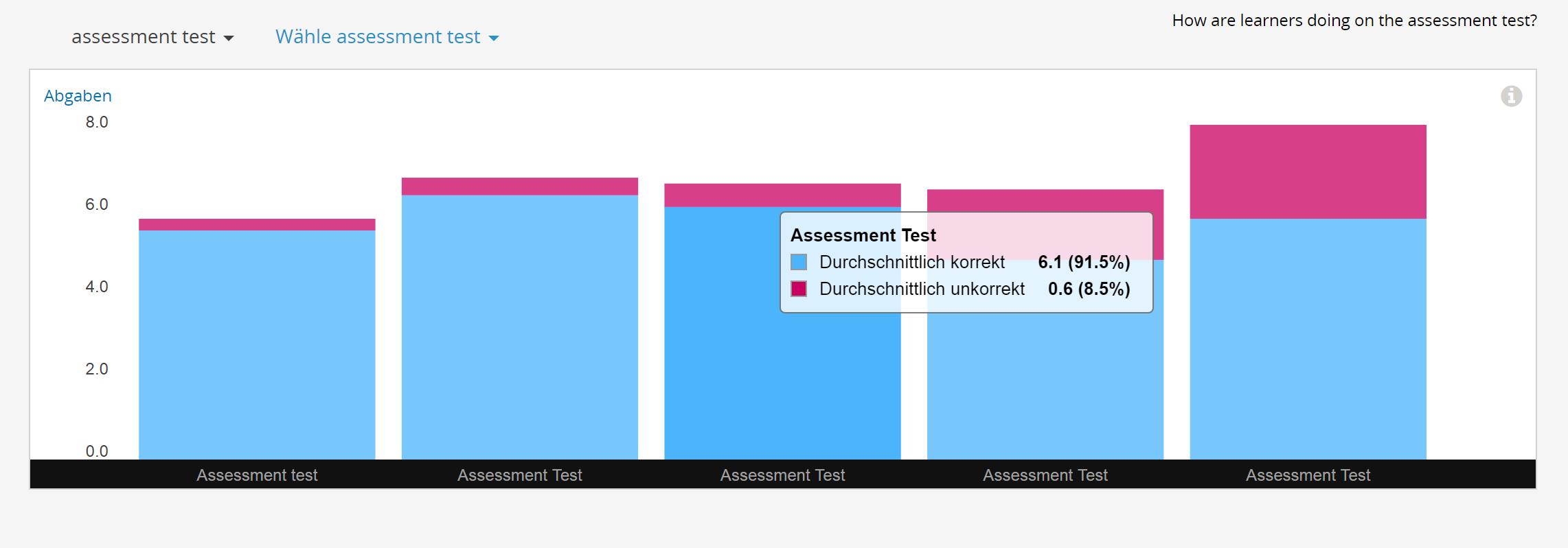 grafische Darstellung zu den bearbeiteten Aufgaben