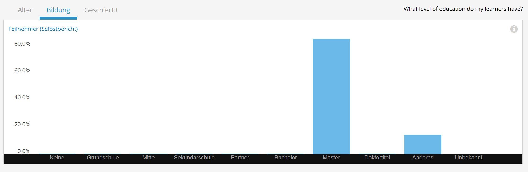 Grafik zum allgemeinen Bildungsstand der Teilnehmer