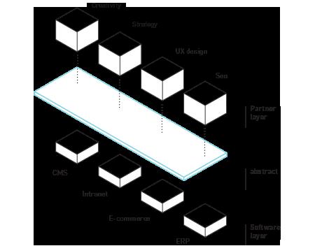 Komponenten für das moderne Web-Projekt.